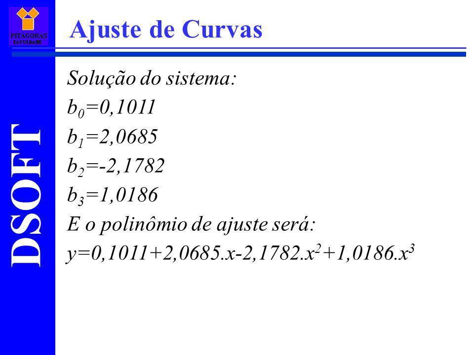 Ajuste de Curvas Solução do sistema: b0=0,1011 b1=2,0685 b2=-2,1782