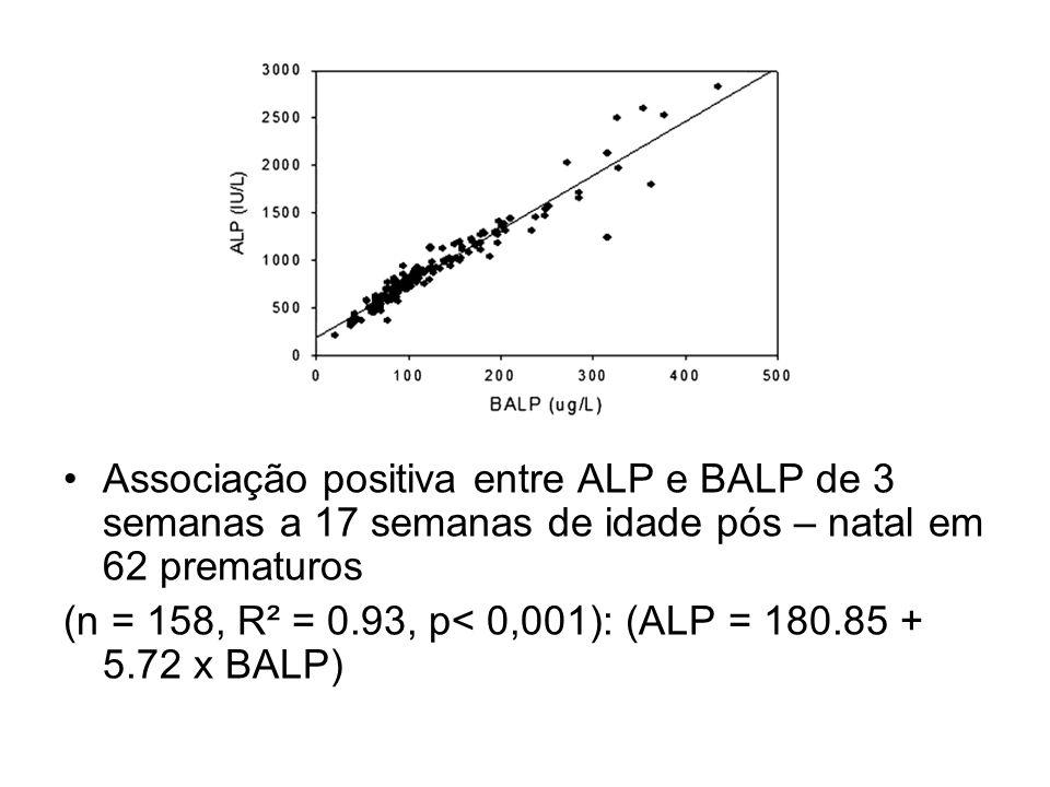 Resultados Associação positiva entre ALP e BALP de 3 semanas a 17 semanas de idade pós – natal em 62 prematuros.