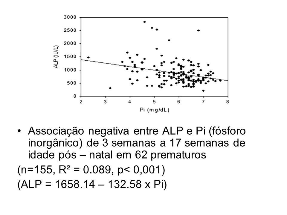 Resultados Associação negativa entre ALP e Pi (fósforo inorgânico) de 3 semanas a 17 semanas de idade pós – natal em 62 prematuros.