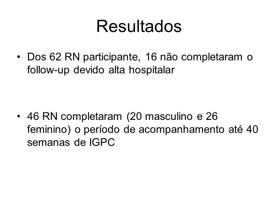 Resultados Dos 62 RN participante, 16 não completaram o follow-up devido alta hospitalar.