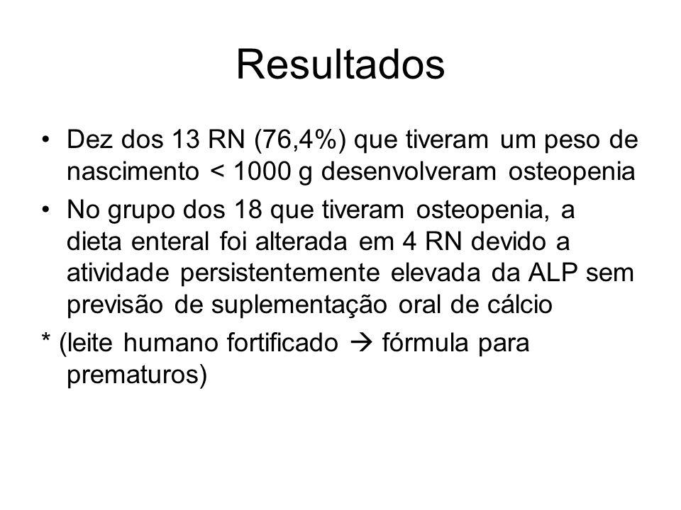 Resultados Dez dos 13 RN (76,4%) que tiveram um peso de nascimento < 1000 g desenvolveram osteopenia.