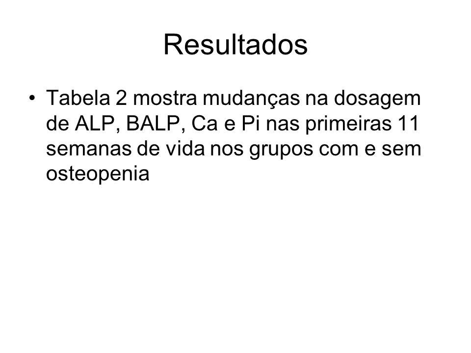 Resultados Tabela 2 mostra mudanças na dosagem de ALP, BALP, Ca e Pi nas primeiras 11 semanas de vida nos grupos com e sem osteopenia.