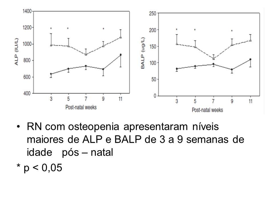 RN com osteopenia apresentaram níveis maiores de ALP e BALP de 3 a 9 semanas de idade pós – natal