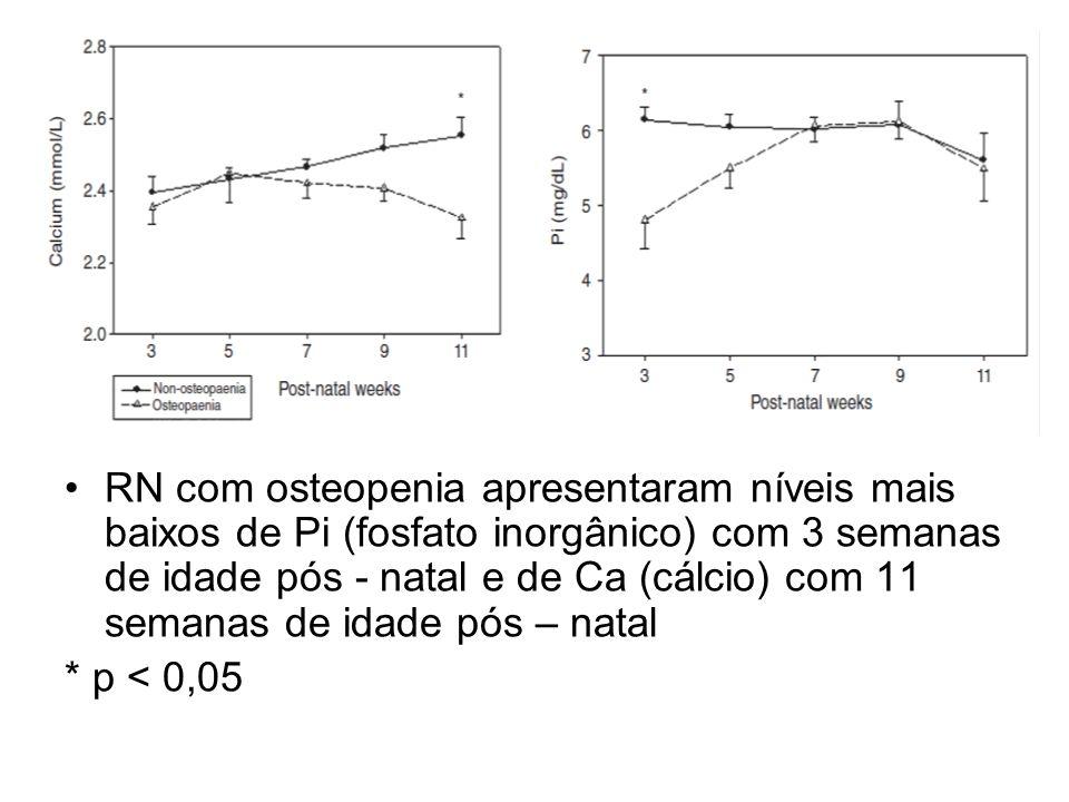 RN com osteopenia apresentaram níveis mais baixos de Pi (fosfato inorgânico) com 3 semanas de idade pós - natal e de Ca (cálcio) com 11 semanas de idade pós – natal
