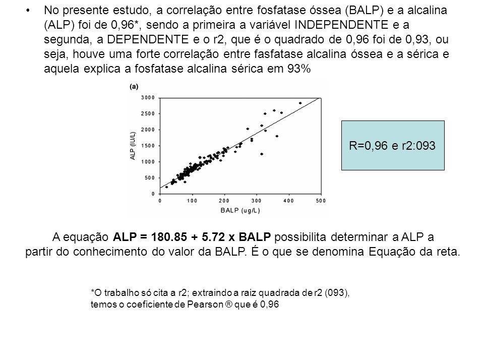 A equação ALP = 180.85 + 5.72 x BALP possibilita determinar a ALP a