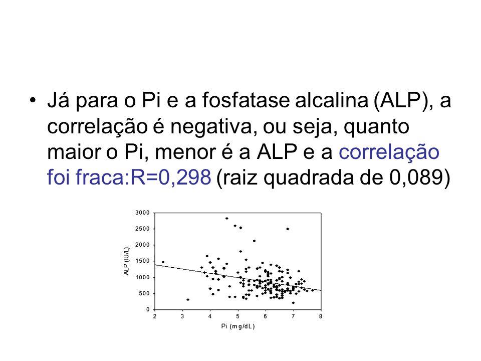 Já para o Pi e a fosfatase alcalina (ALP), a correlação é negativa, ou seja, quanto maior o Pi, menor é a ALP e a correlação foi fraca:R=0,298 (raiz quadrada de 0,089)