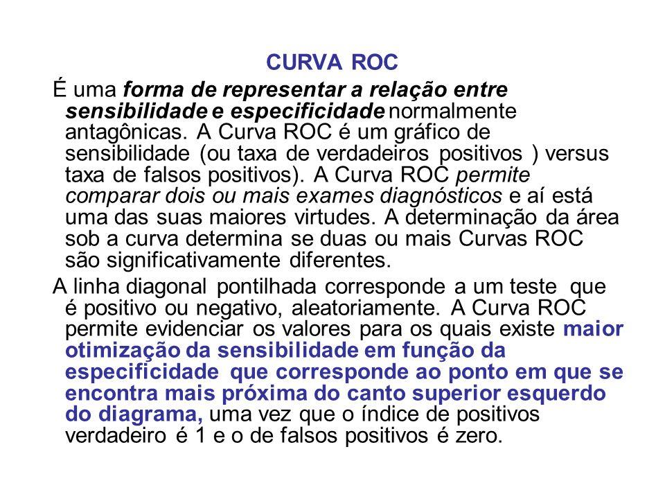 CURVA ROC