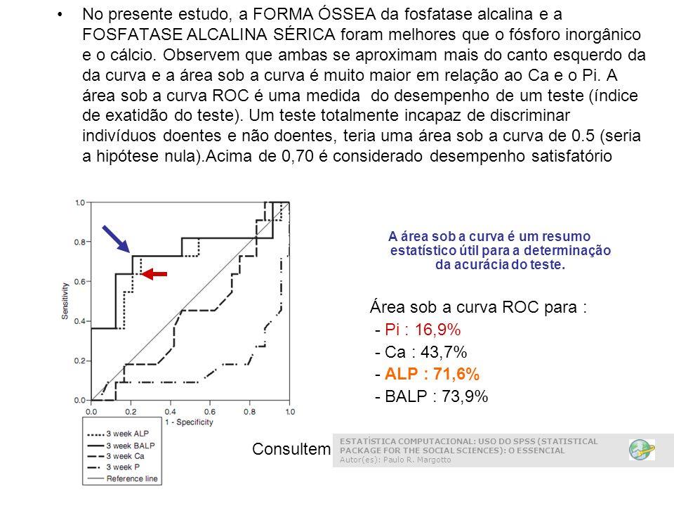 Área sob a curva ROC para : - Pi : 16,9% - Ca : 43,7% - ALP : 71,6%