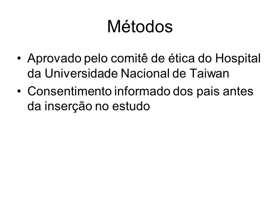 Métodos Aprovado pelo comitê de ética do Hospital da Universidade Nacional de Taiwan.