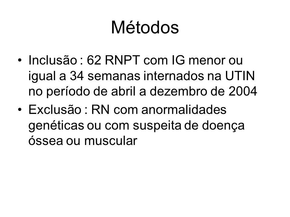 Métodos Inclusão : 62 RNPT com IG menor ou igual a 34 semanas internados na UTIN no período de abril a dezembro de 2004.