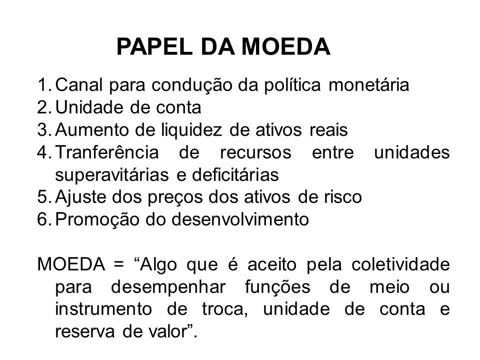 PAPEL DA MOEDA Canal para condução da política monetária