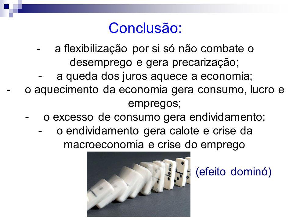 Conclusão: a flexibilização por si só não combate o desemprego e gera precarização; a queda dos juros aquece a economia;