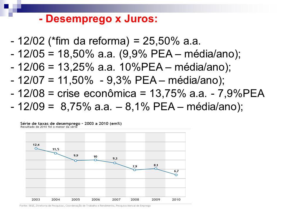 - Desemprego x Juros: 12/02 (*fim da reforma) = 25,50% a.a. 12/05 = 18,50% a.a. (9,9% PEA – média/ano);