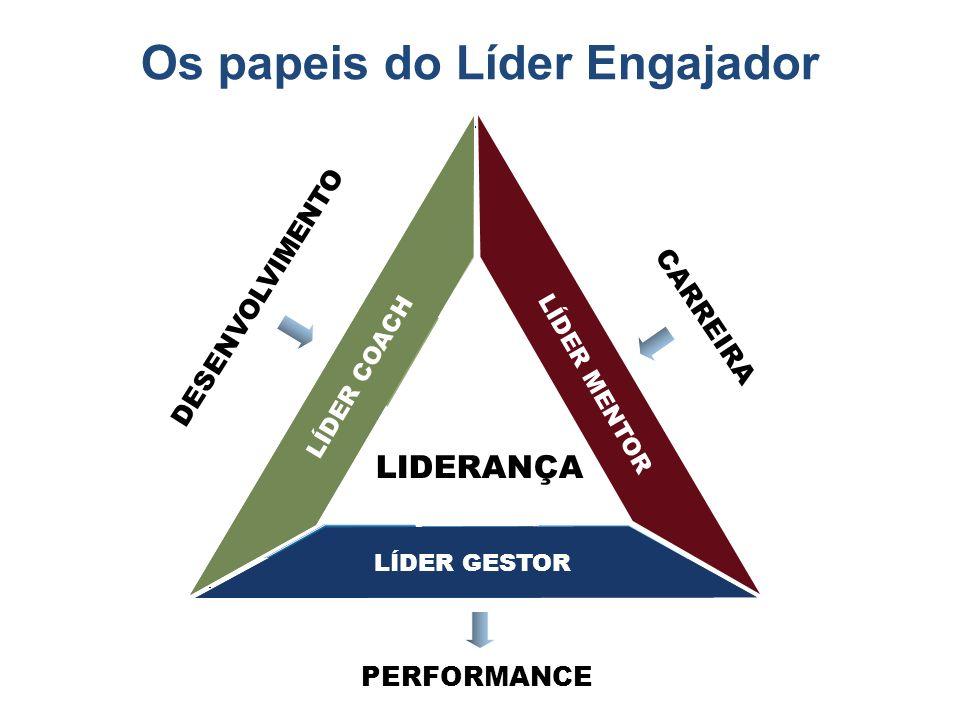 Os papeis do Líder Engajador