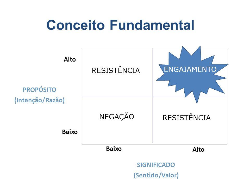 Conceito Fundamental Alto ENGAJAMENTO RESISTÊNCIA PROPÓSITO