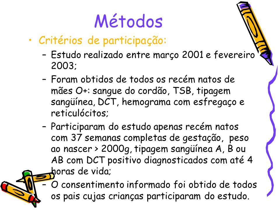 Métodos Critérios de participação: