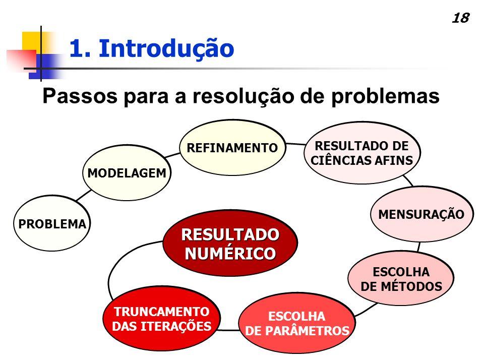 Passos para a resolução de problemas