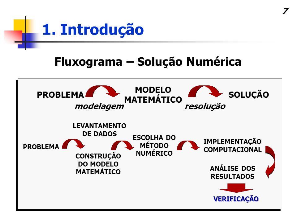 1. Introdução Fluxograma – Solução Numérica MODELO MATEMÁTICO PROBLEMA