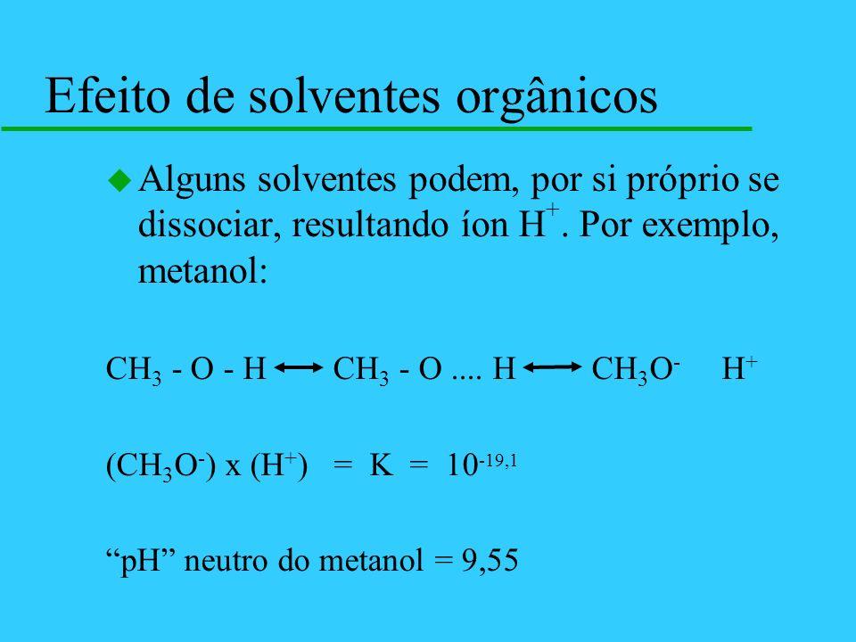 Efeito de solventes orgânicos
