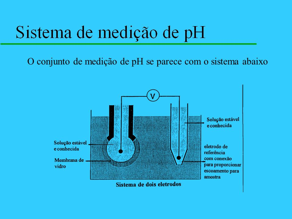 O conjunto de medição de pH se parece com o sistema abaixo