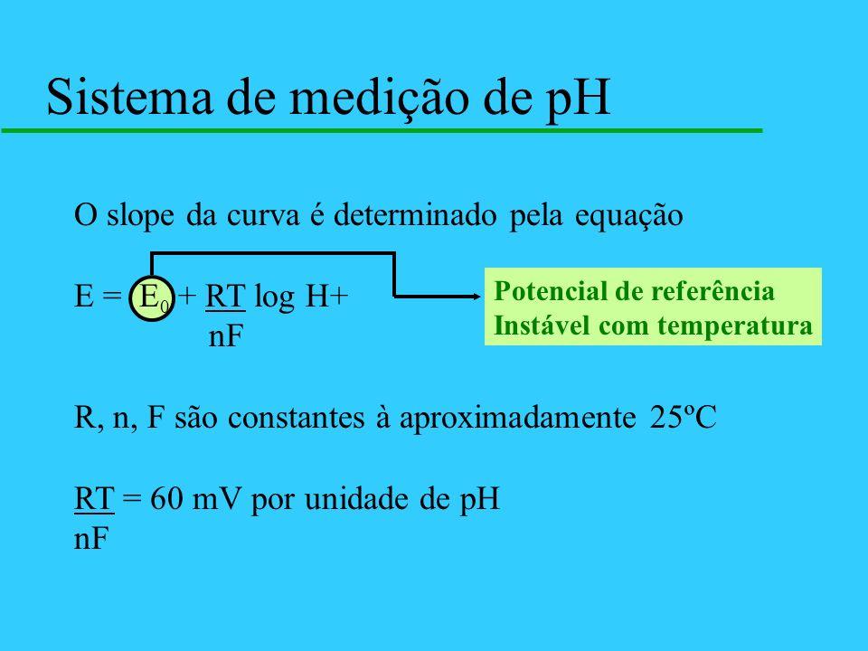 Sistema de medição de pH
