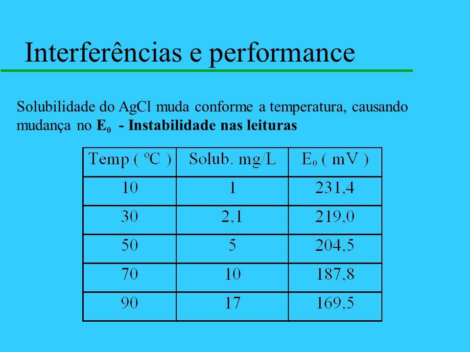 Interferências e performance