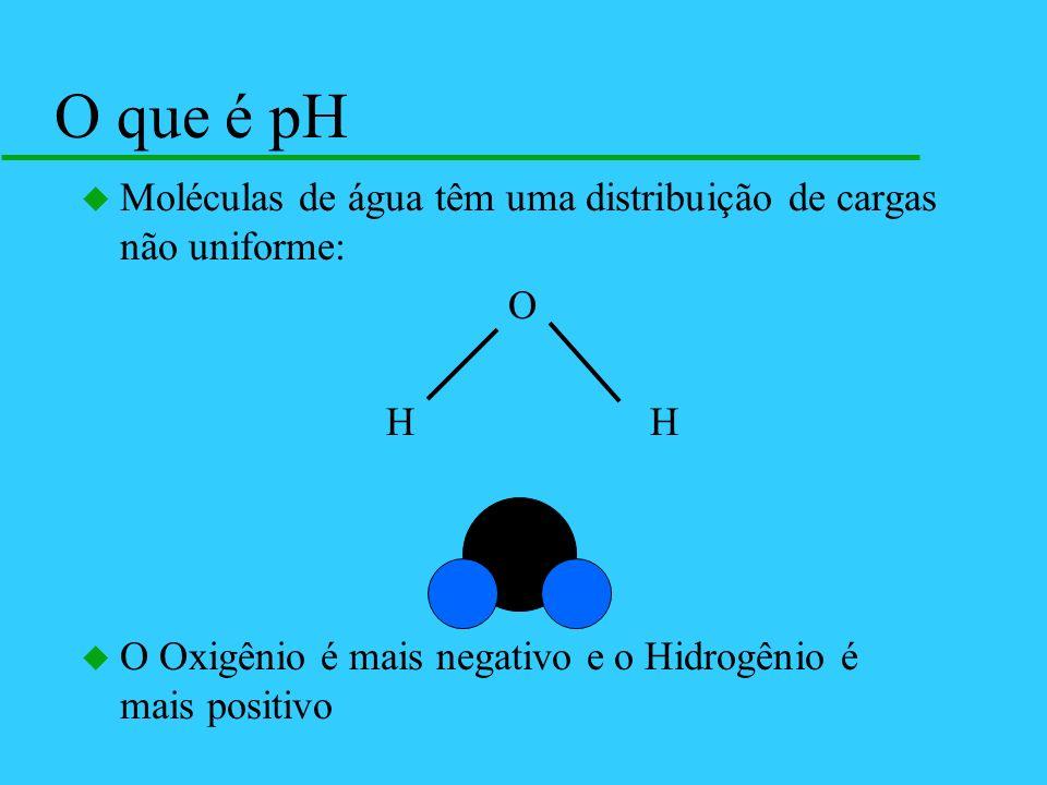 O que é pH Moléculas de água têm uma distribuição de cargas não uniforme: O. H H.