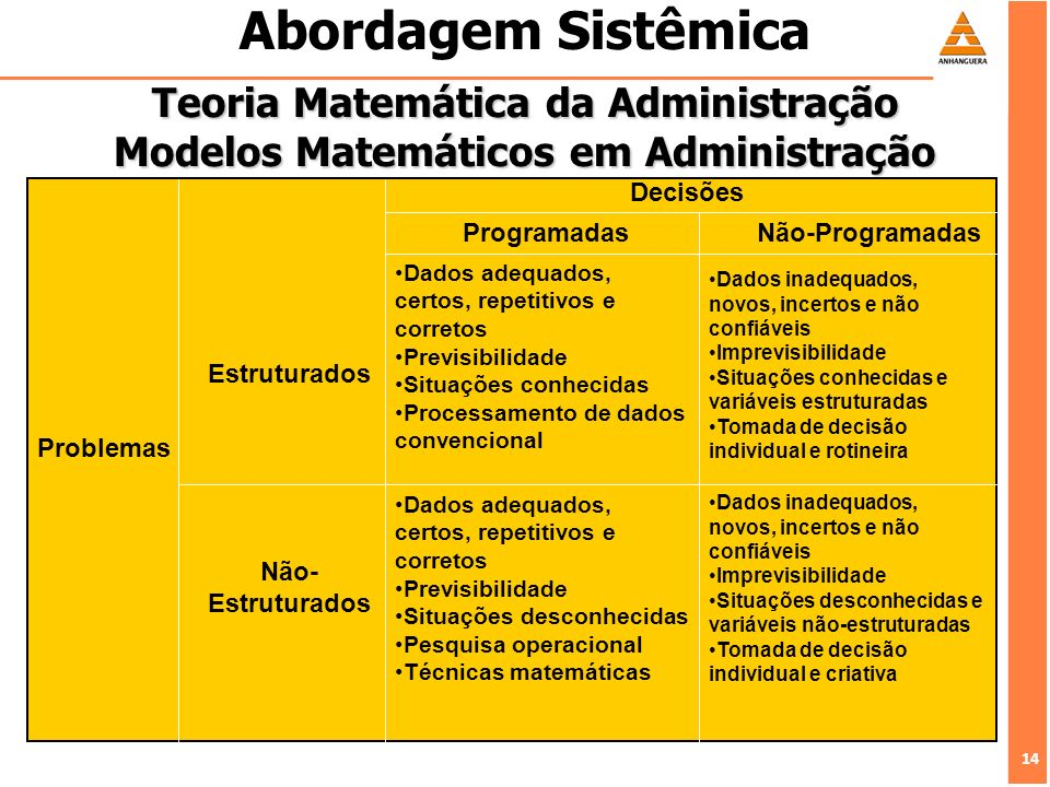 Abordagem Sistêmica Teoria Matemática da Administração