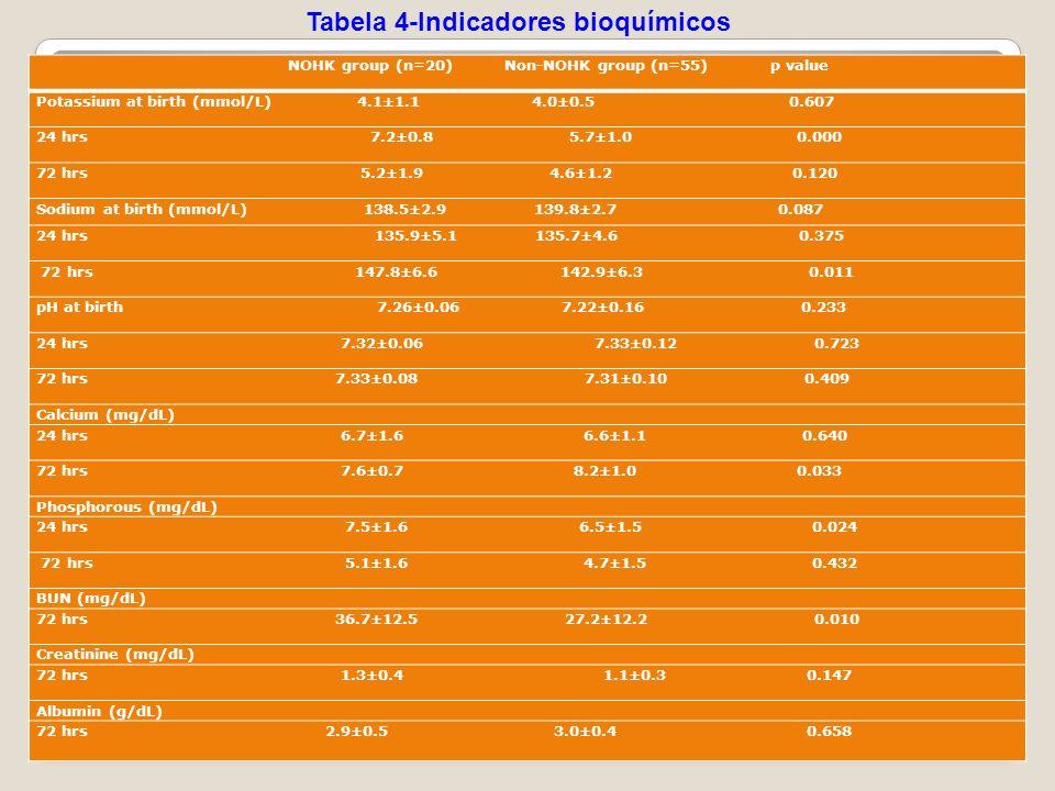 Tabela 4-Indicadores bioquímicos
