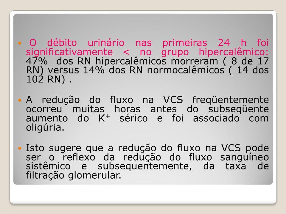 O débito urinário nas primeiras 24 h foi significativamente < no grupo hipercalêmico: 47% dos RN hipercalêmicos morreram ( 8 de 17 RN) versus 14% dos RN normocalêmicos ( 14 dos 102 RN) .