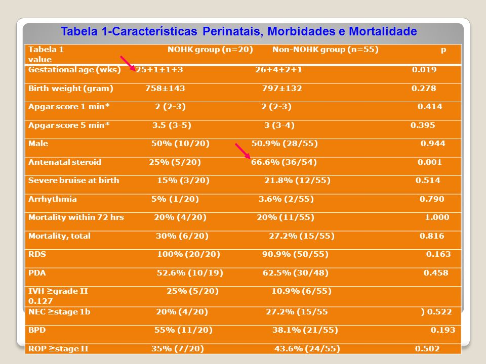 Tabela 1-Características Perinatais, Morbidades e Mortalidade