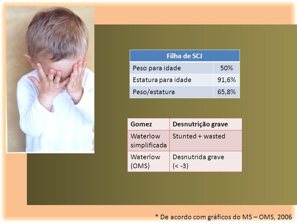 Filha de SCJPeso para idade. 50% Estatura para idade. 91,6% Peso/estatura. 65,8% Gomez. Desnutrição grave.