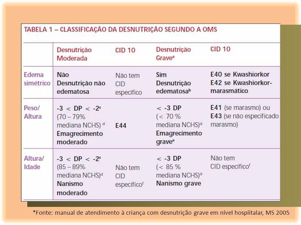 *Fonte: manual de atendimento à criança com desnutrição grave em nível hospíitalar, MS 2005