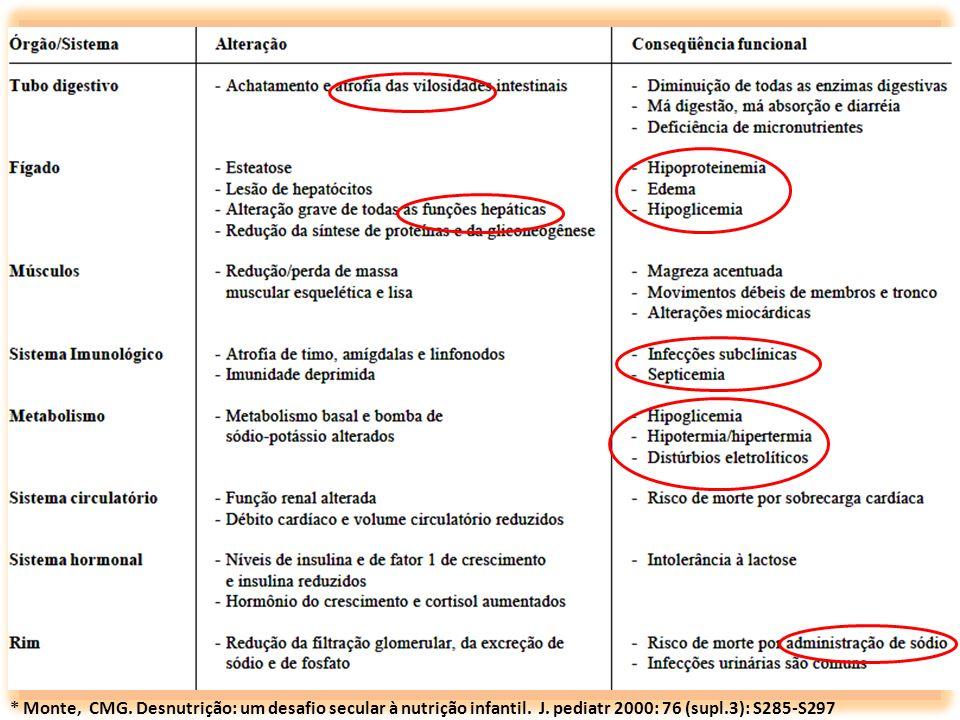 Monte, CMG. Desnutrição: um desafio secular à nutrição infantil. J