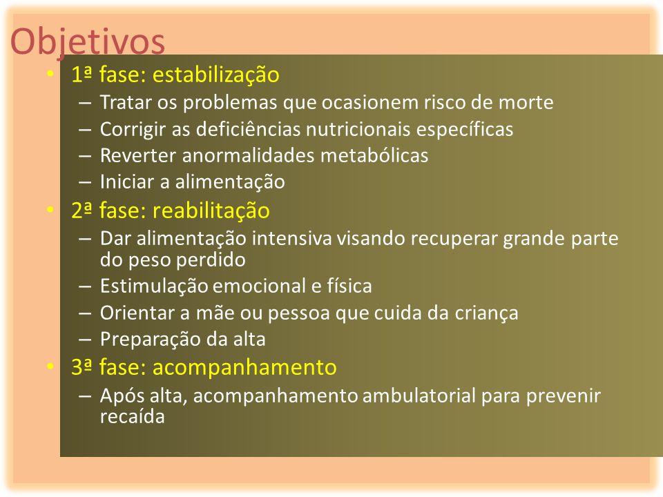 Objetivos 1ª fase: estabilização 2ª fase: reabilitação