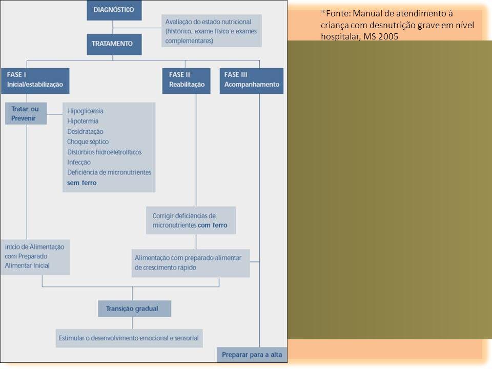 *Fonte: Manual de atendimento à criança com desnutrição grave em nível hospitalar, MS 2005