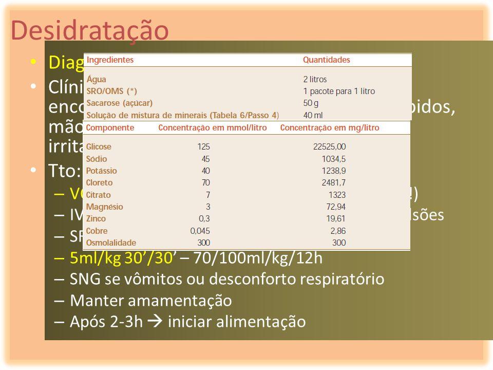 Desidratação Diagnóstico diferencial com choque séptico