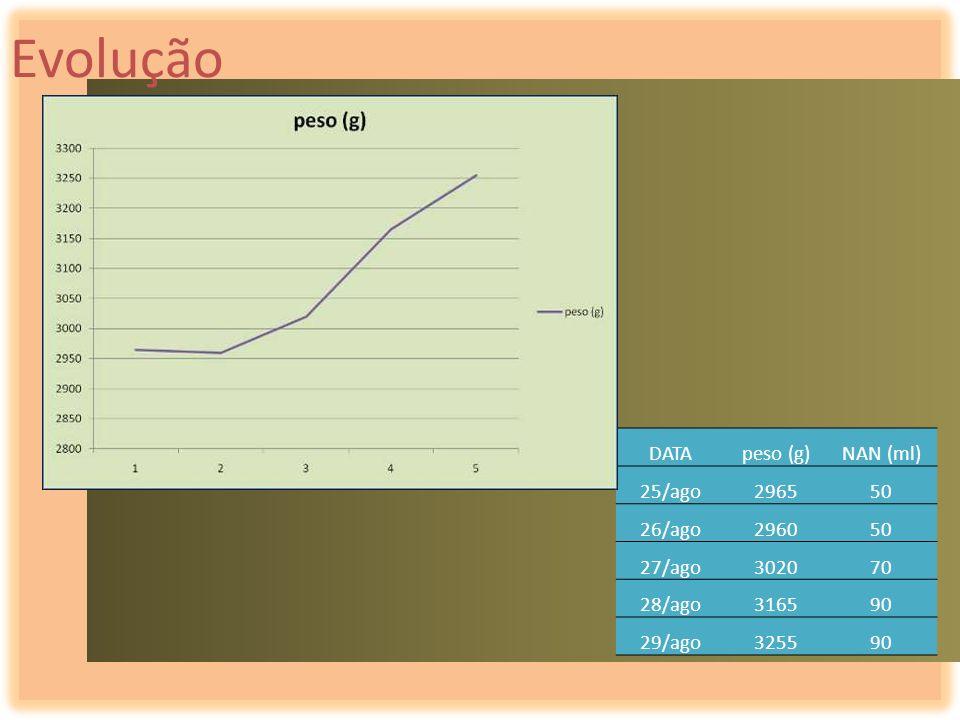 Evolução DATA peso (g) NAN (ml) 25/ago 2965 50 26/ago 2960 27/ago 3020