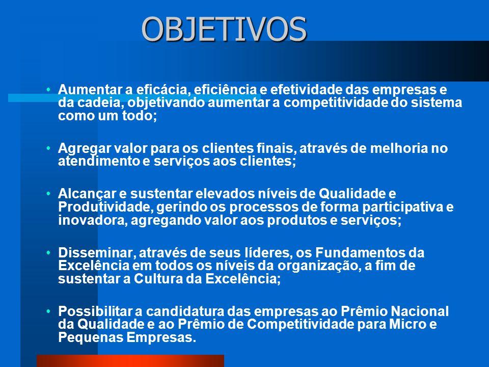 OBJETIVOS Aumentar a eficácia, eficiência e efetividade das empresas e da cadeia, objetivando aumentar a competitividade do sistema como um todo;
