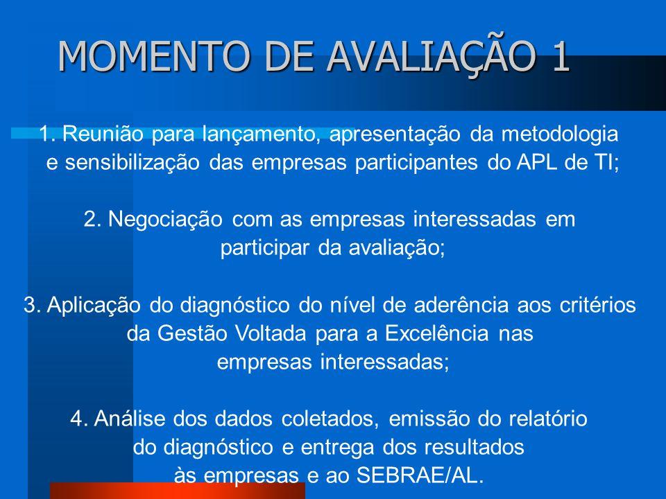 MOMENTO DE AVALIAÇÃO 1 1. Reunião para lançamento, apresentação da metodologia. e sensibilização das empresas participantes do APL de TI;