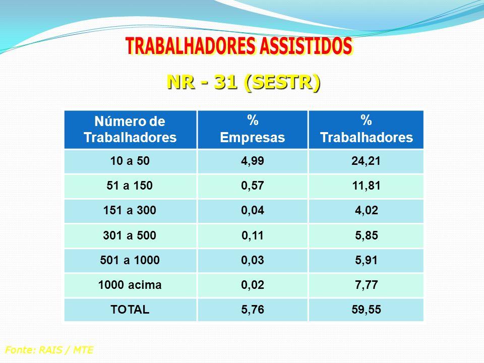TRABALHADORES ASSISTIDOS Número de Trabalhadores