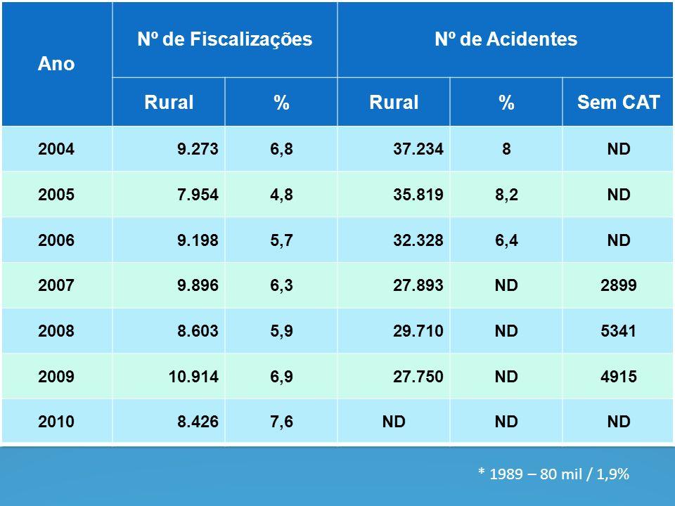 Ano Nº de Fiscalizações Nº de Acidentes Rural % Sem CAT