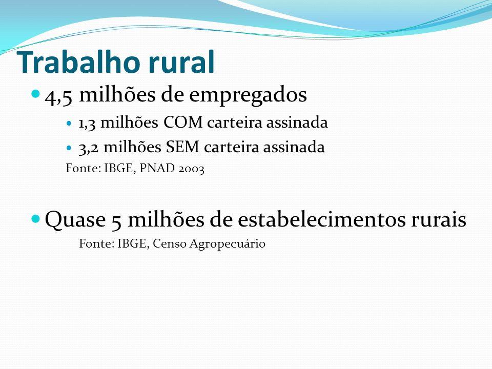 Trabalho rural 4,5 milhões de empregados
