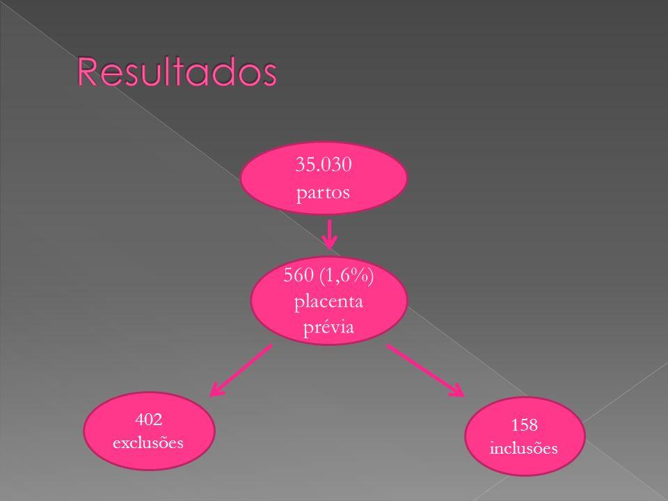 Resultados 35.030 partos 560 (1,6%) placenta prévia 402 exclusões
