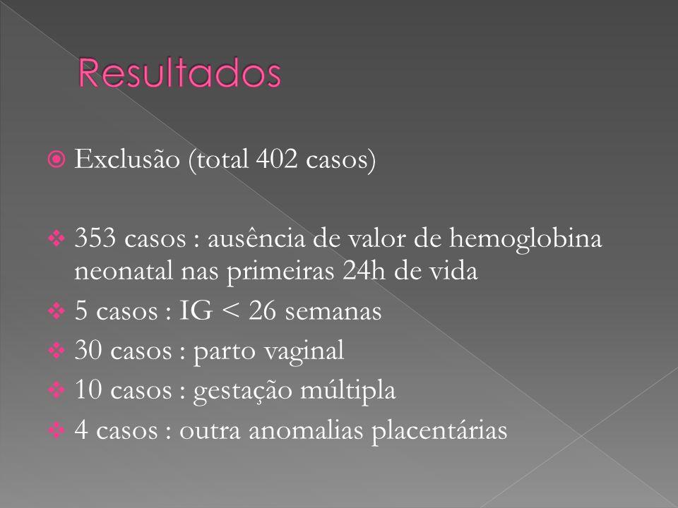 Resultados Exclusão (total 402 casos)