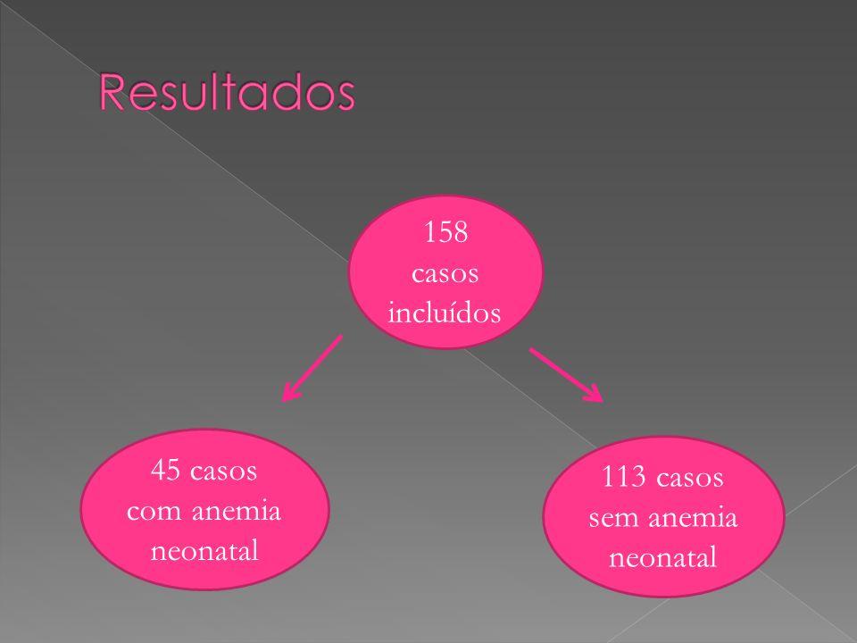 Resultados 158 casos incluídos 45 casos com anemia neonatal