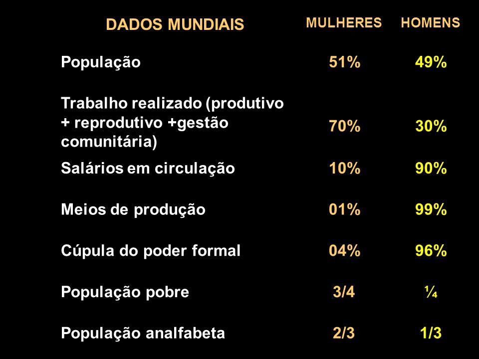DADOS MUNDIAIS 51% 49% 70% 30% 10% 90% 01% 99% 04% 96% 3/4 ¼ 2/3 1/3