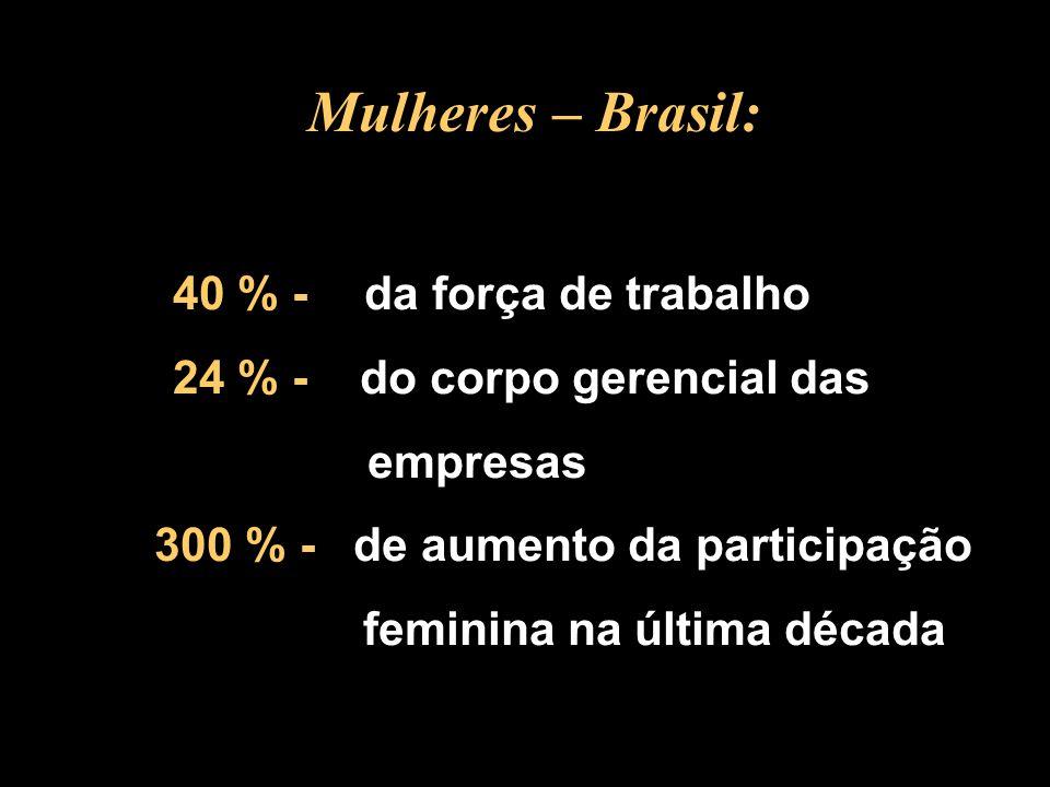 300 % - de aumento da participação feminina na última década