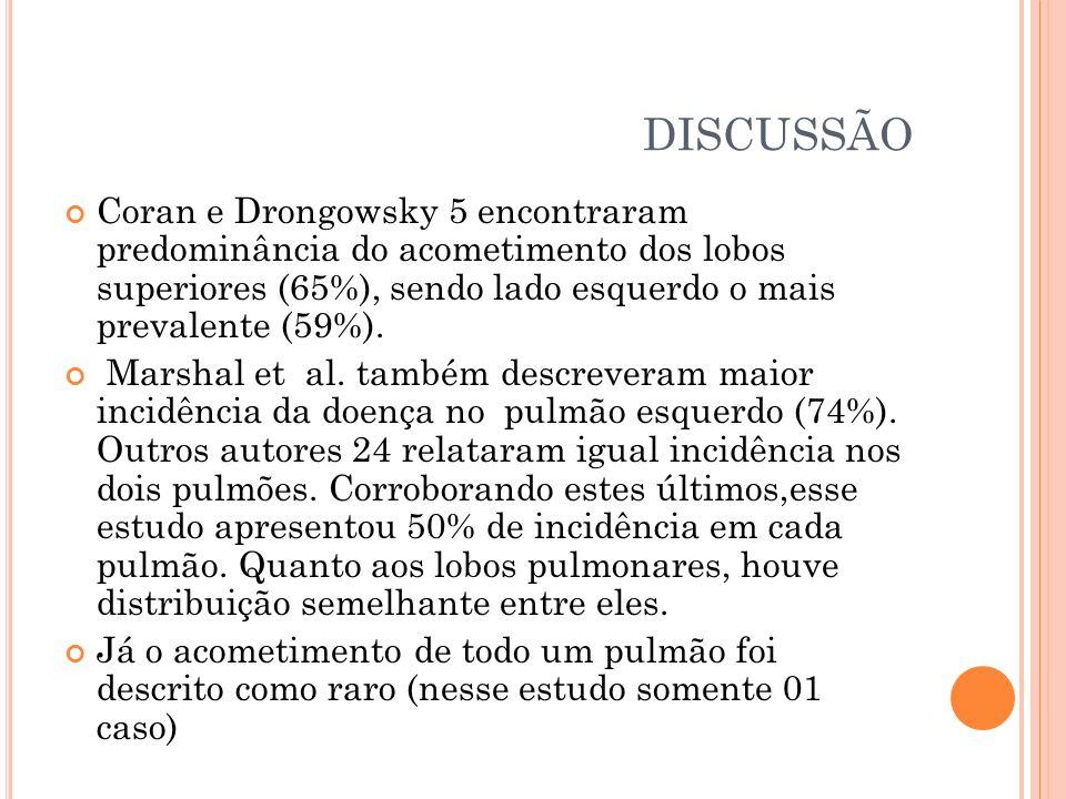 DISCUSSÃO Coran e Drongowsky 5 encontraram predominância do acometimento dos lobos superiores (65%), sendo lado esquerdo o mais prevalente (59%).