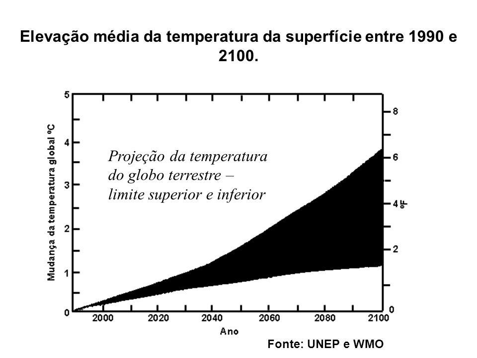 Elevação média da temperatura da superfície entre 1990 e 2100.